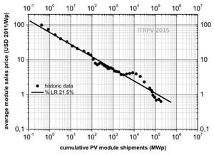 cumulative-PV-module-shipments