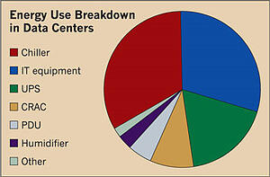energy-use-breakdown-in-data-centers